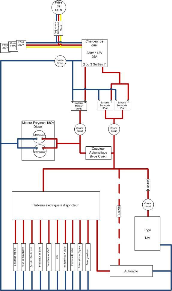 Schema electrique bateau plaisance - Electricite coupe pour impaye ...